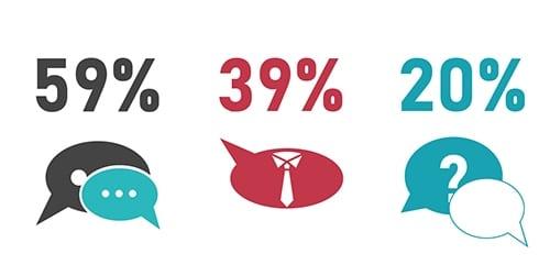 Image des chiffres de la communication en entreprise