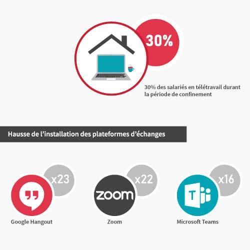 Image pourcentage de télétravail